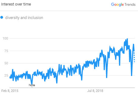 diversity and inclusion searches have grown almost exponentially over time according to google trends